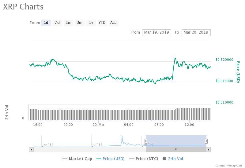 Ripple 24-hour price chart. Source: CoinMarketCap