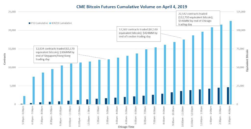 cme bitcoin futures contract value
