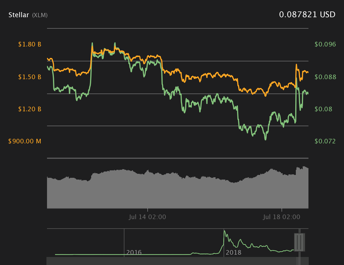 Stellar 7-day price chart. Source: Coin360