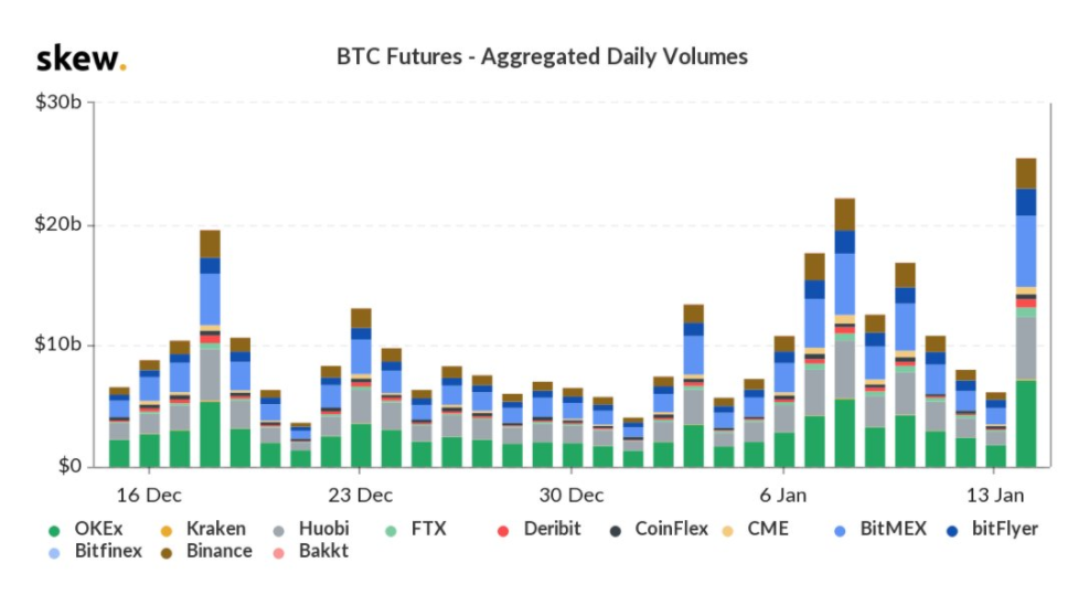 Bitcoin futures 1-month overall volume