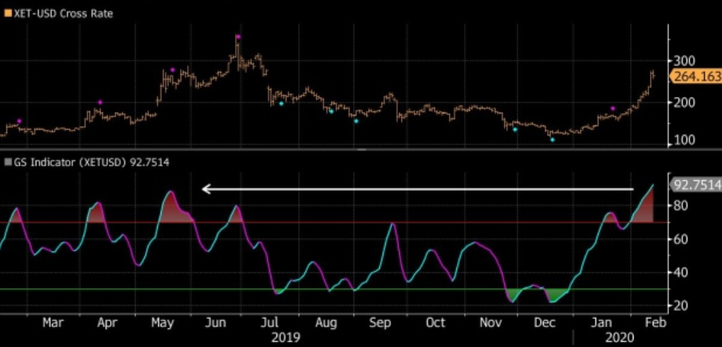 Ether GSI index and 1-year price chart