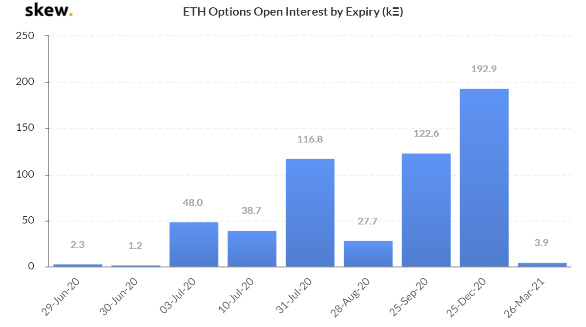 ETH options open interest by expiry