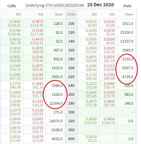 December 2020 ETH options