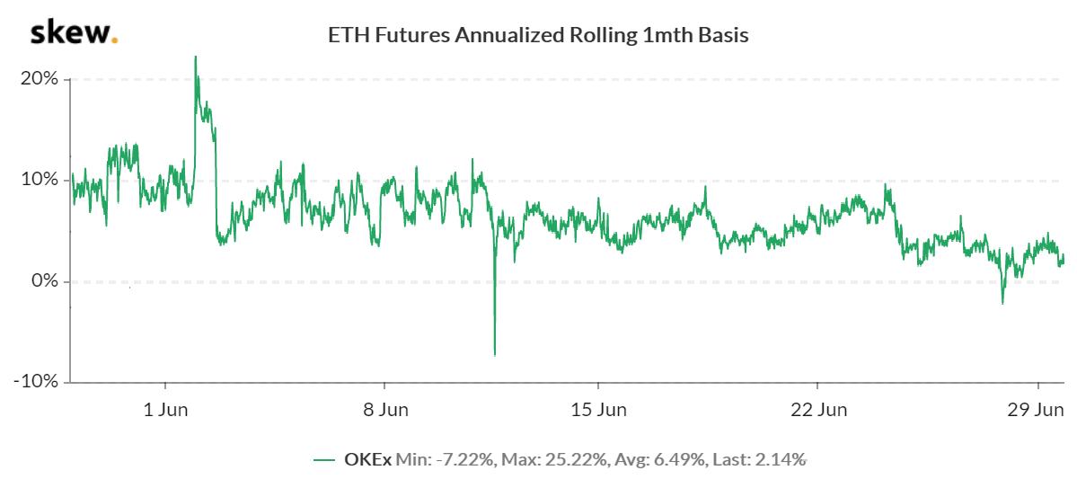 ETH 1-month futures premium
