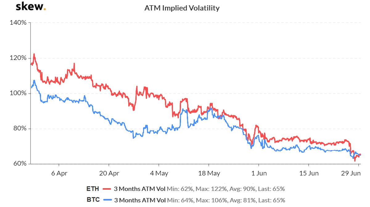 Deribit options implied volatility