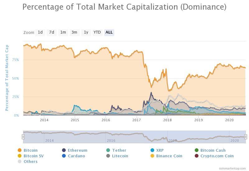 Bitcoin dominance slightly decreased in the week