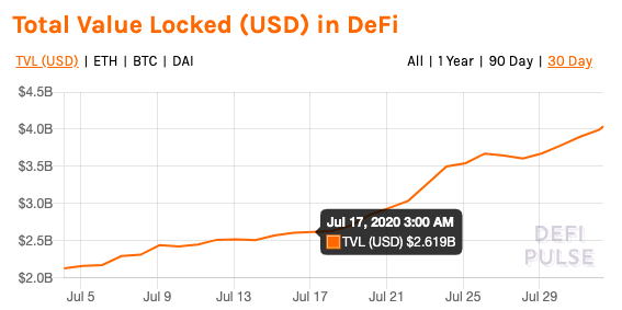 Total value locked in DeFi markets, August 1