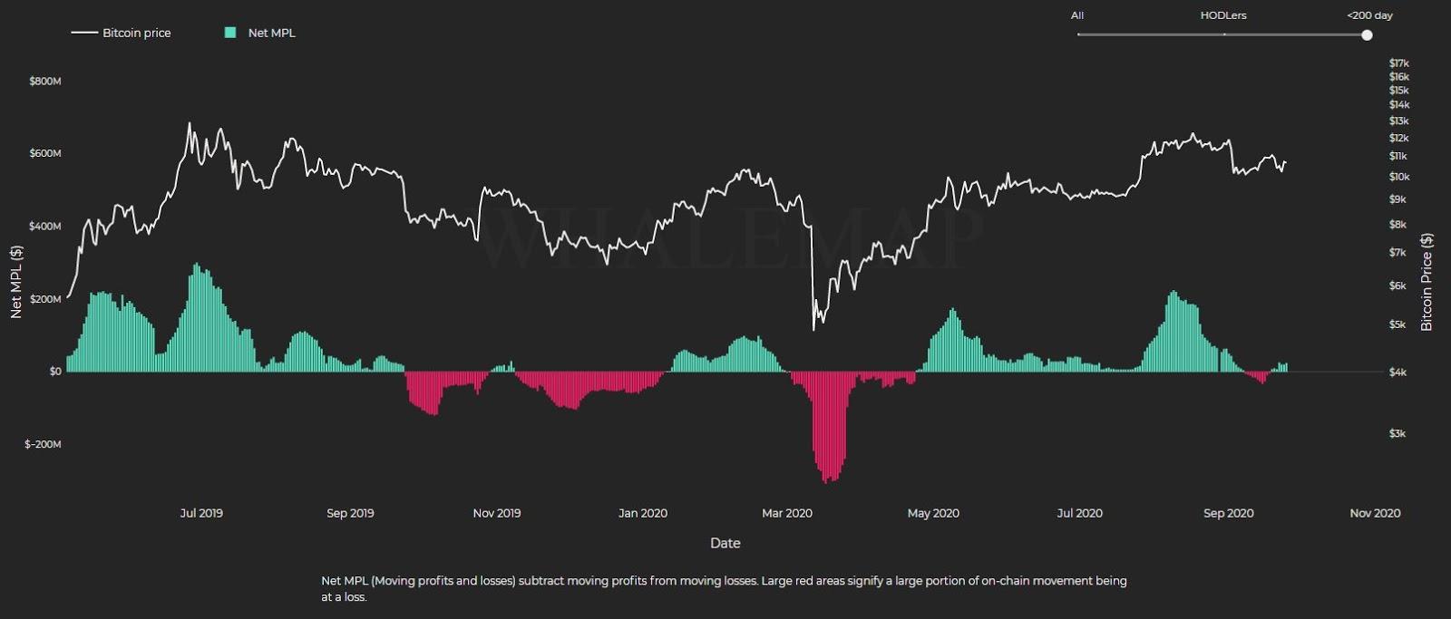 Bitcoin net MPL indicator